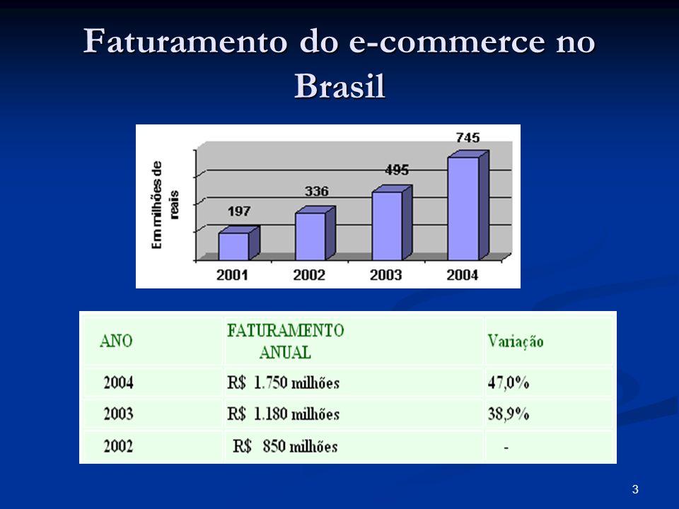 3 Faturamento do e-commerce no Brasil
