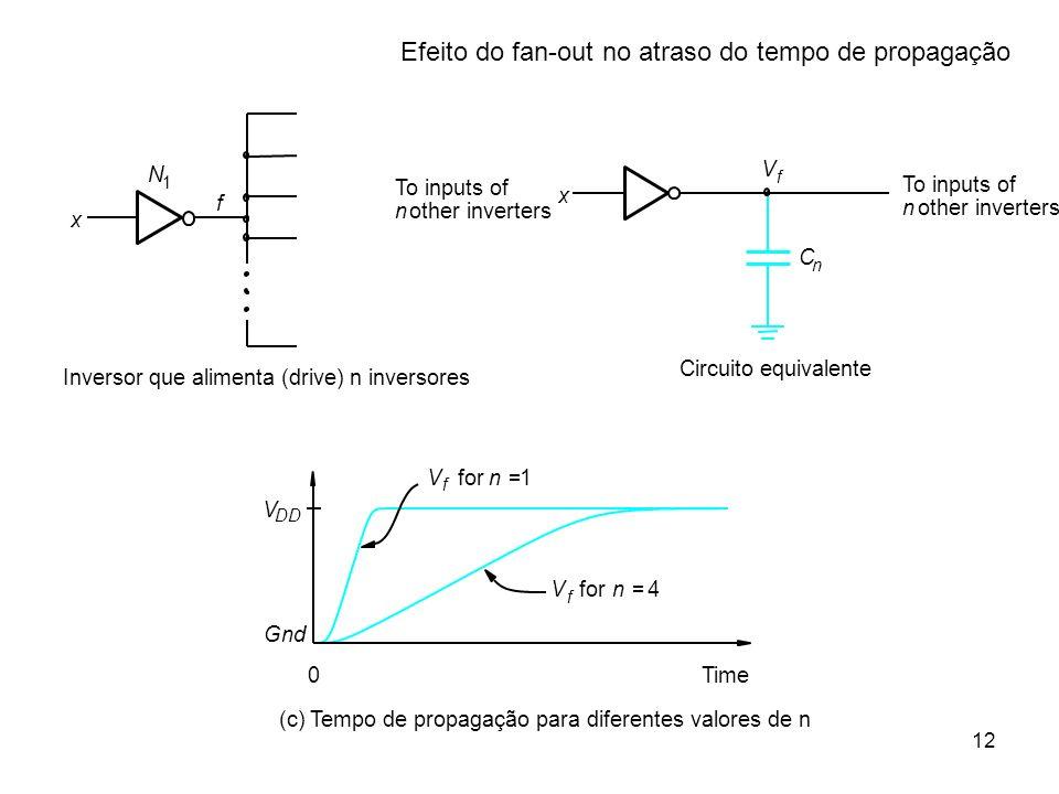 12 Efeito do fan-out no atraso do tempo de propagação Circuito equivalente Inversor que alimenta (drive) n inversores forn =1V f forn =4V f V DD Gnd T