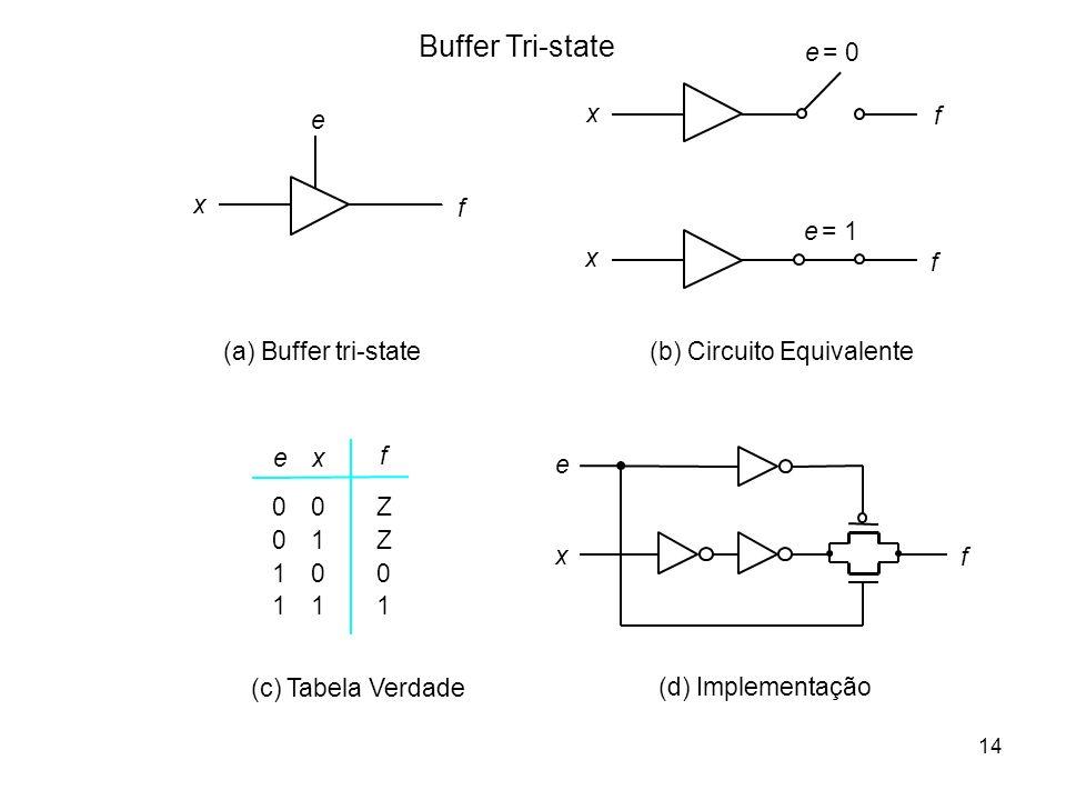 14 Buffer Tri-state (b) Circuito Equivalente (c) Tabela Verdade x f e (a) Buffer tri-state 0 0 1 1 0 1 0 1 Z Z 0 1 f ex x f e = 0 e = 1 x f f x e (d)