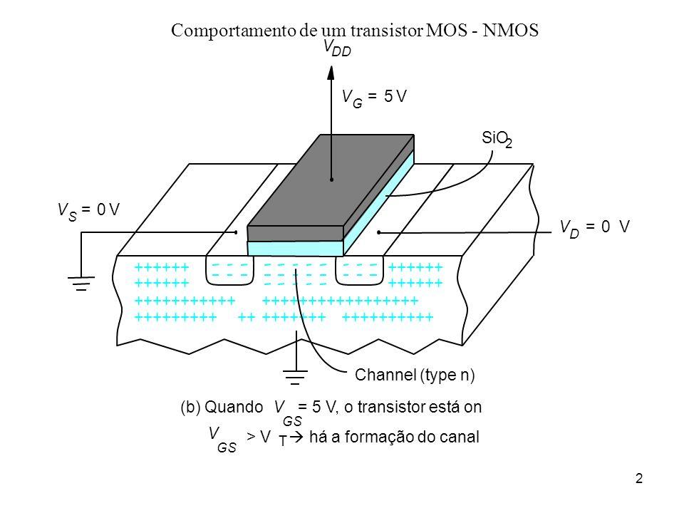 2 Comportamento de um transistor MOS - NMOS V