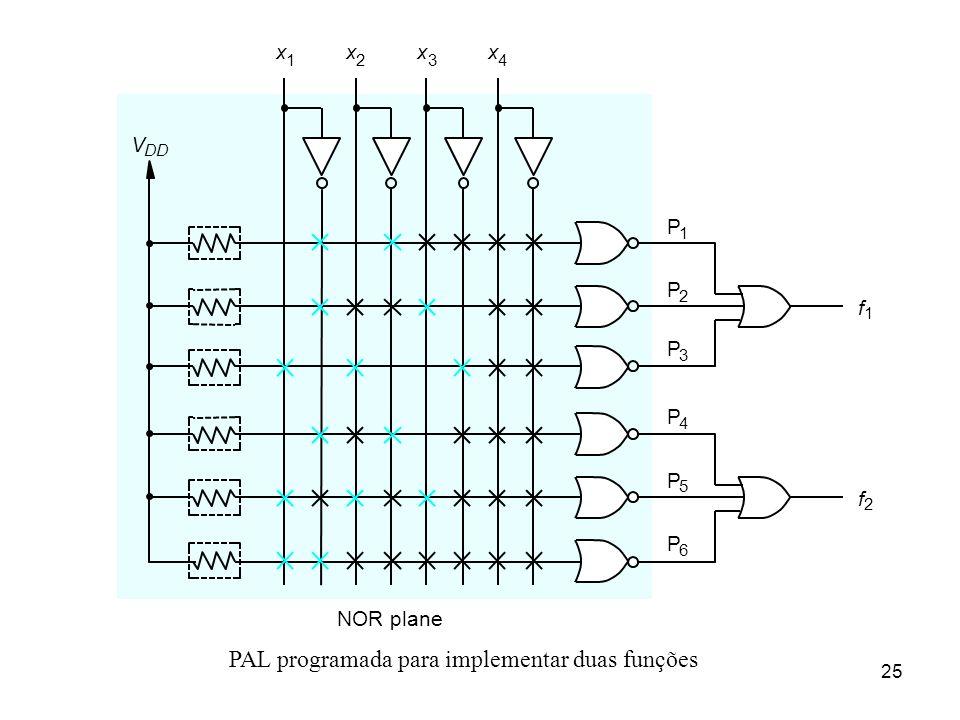 25 PAL programada para implementar duas funções f 2 P 1 P 2 x 1 x 2 x 3 NOR plane P 3 P 4 x 4 P 5 P 6 V DD f 1