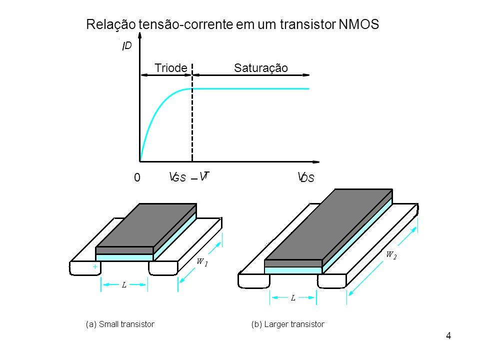 4 Relação tensão-corrente em um transistor NMOS DS I 0 Triode V Saturação V GS V T – I D
