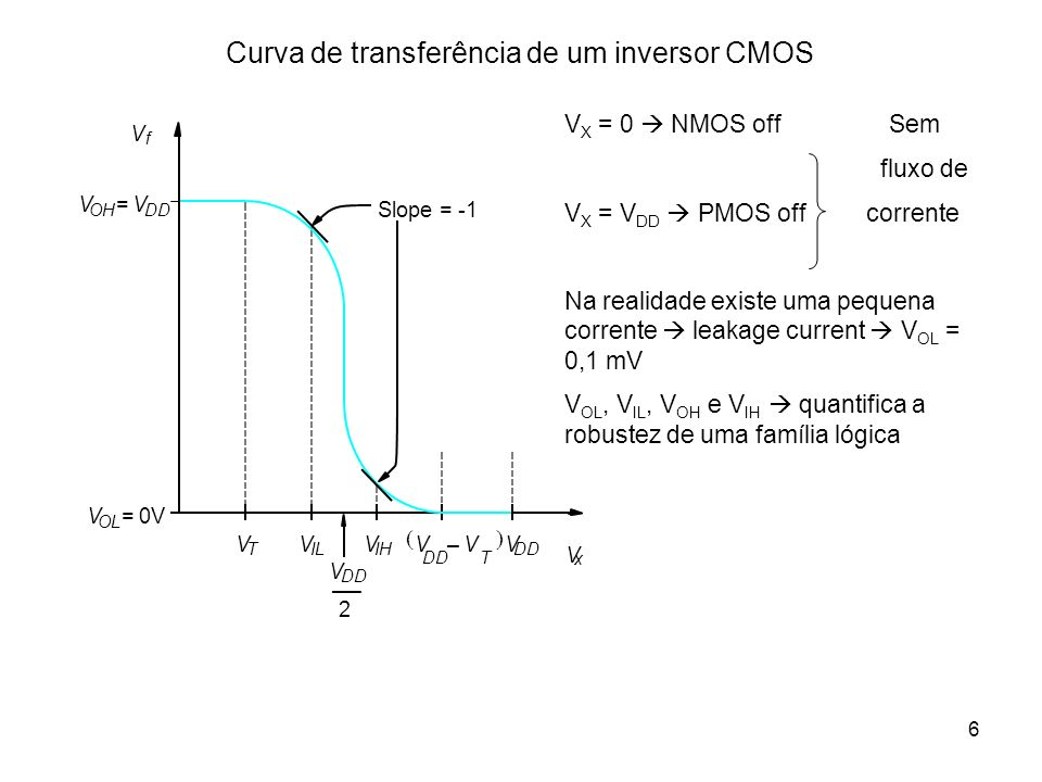 6 Curva de transferência de um inversor CMOS 2 V f V x V OL 0V= V OH V DD = V T V IL V IH V DD V T – V DD V Slope = -1 V X = 0 NMOS off Sem fluxo de V