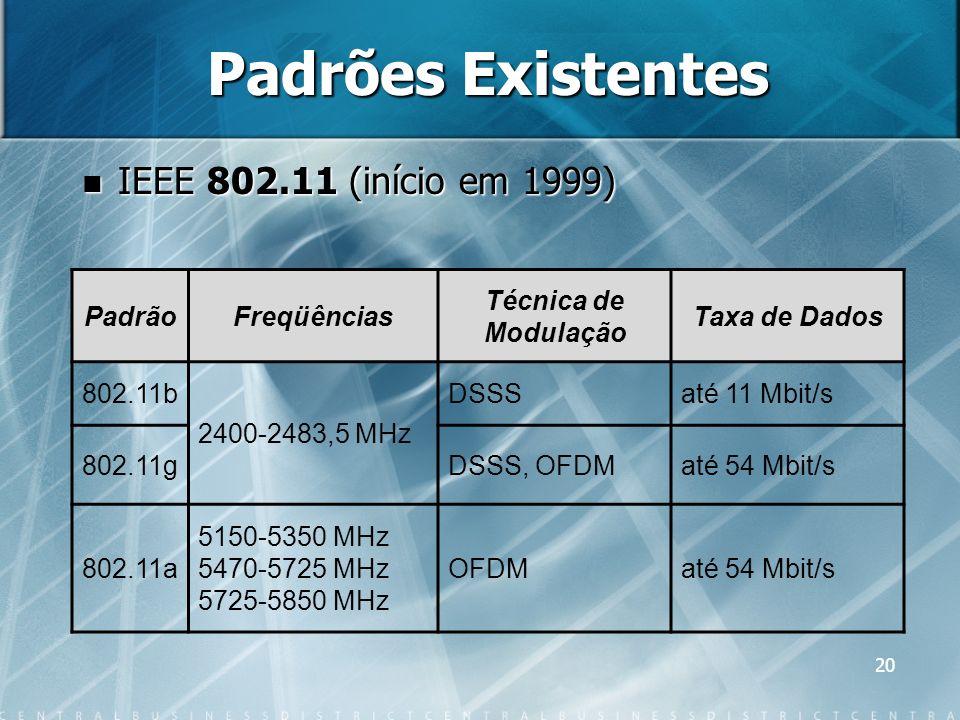 20 Padrões Existentes IEEE 802.11 (início em 1999) IEEE 802.11 (início em 1999) PadrãoFreqüências Técnica de Modulação Taxa de Dados 802.11b 2400-2483