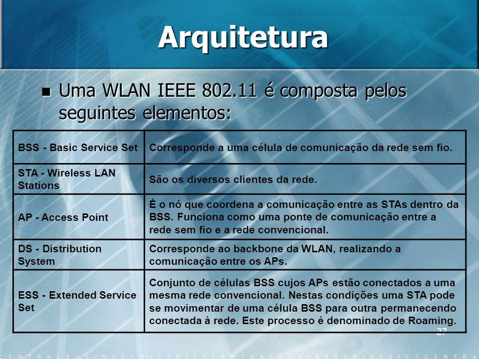 27 Arquitetura Uma WLAN IEEE 802.11 é composta pelos seguintes elementos: Uma WLAN IEEE 802.11 é composta pelos seguintes elementos: BSS - Basic Servi