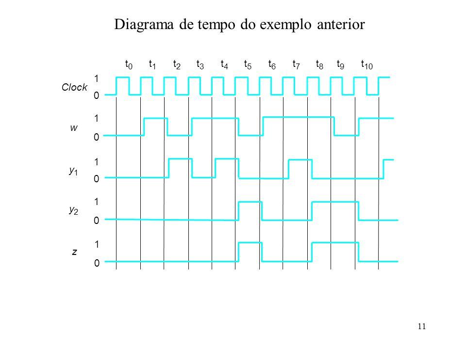 11 Diagrama de tempo do exemplo anterior t 0 t 1 t 2 t 3 t 4 t 5 t 6 t 7 t 8 t 9 t 10 1 0 1 0 1 0 1 0 Clock w y 1 y 2 1 0 z