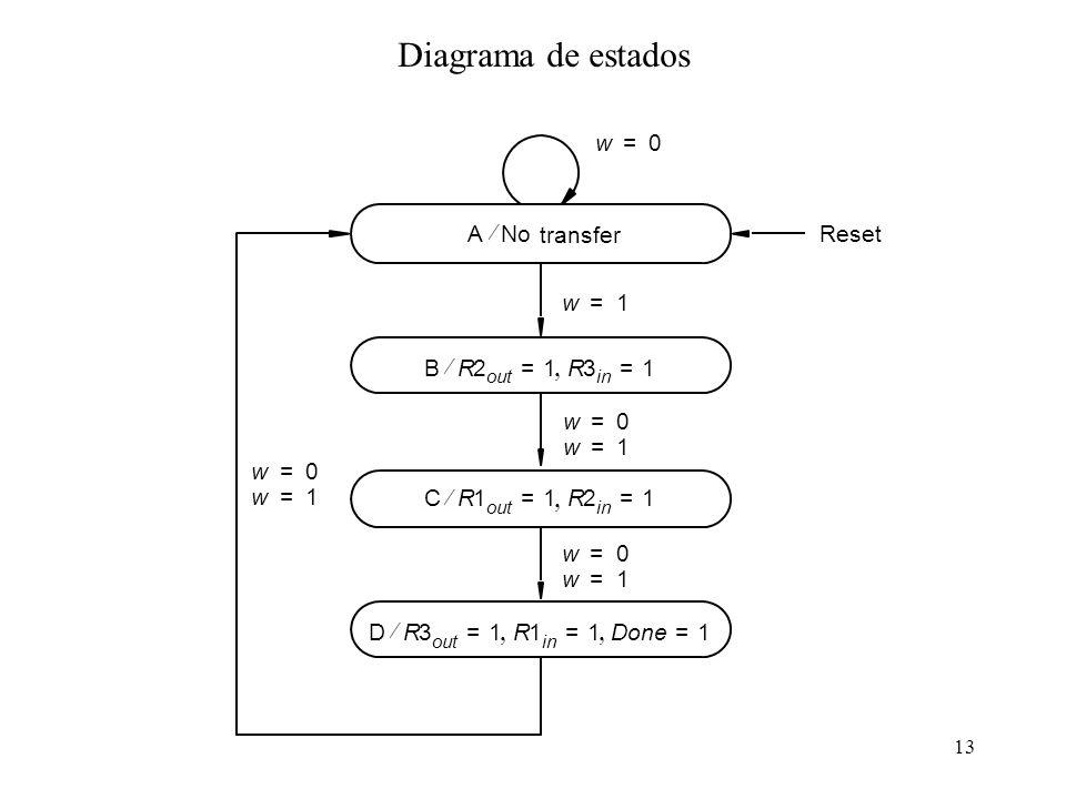 13 Diagrama de estados DR3 out 1=R1 in 1=Done1= w0= w1= CR1 out 1=R2 in 1= BR2 out 1=R3 in 1= w1= ANo w0= w1= transfer w0= w1= Reset w0=