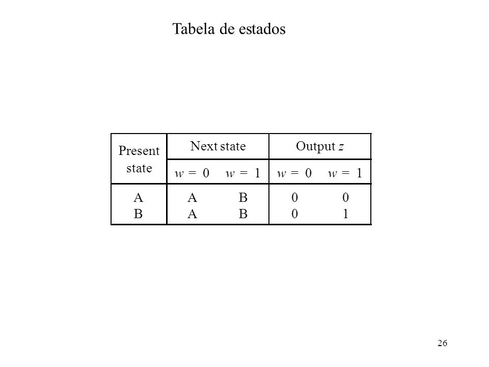 26 Tabela de estados Present Next stateOutput z state w=0w=1w=0w=1 AAB00 BAB01