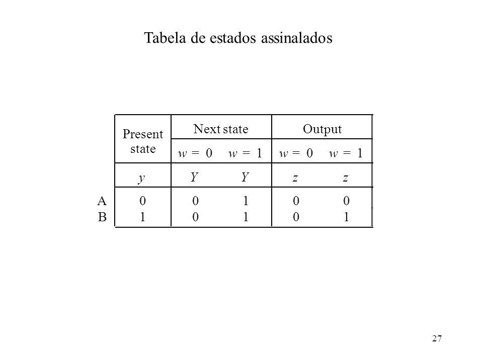 27 Tabela de estados assinalados Present Next stateOutput state w=0w=1w=0w=1 yYYzz A00100 B10101