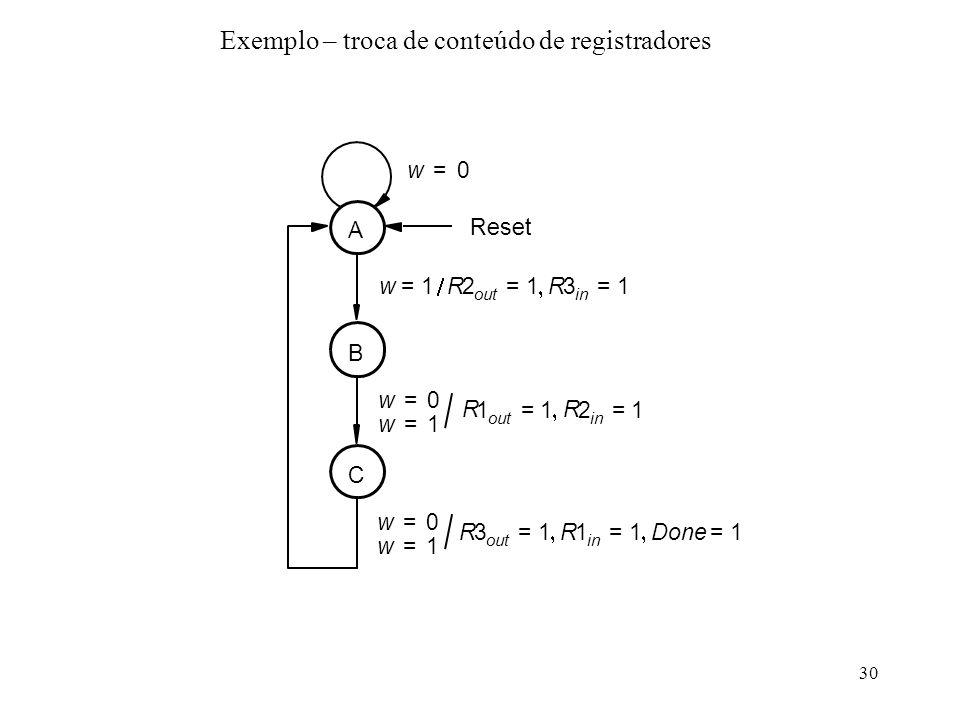 30 Exemplo – troca de conteúdo de registradores R 3 out 1= R 1 in 1= Done 1= w 0= w 1= R 1 out 1= R 2 in 1= w 1= R 2 out 1= R 3 in 1= A w 0= w 1= Rese