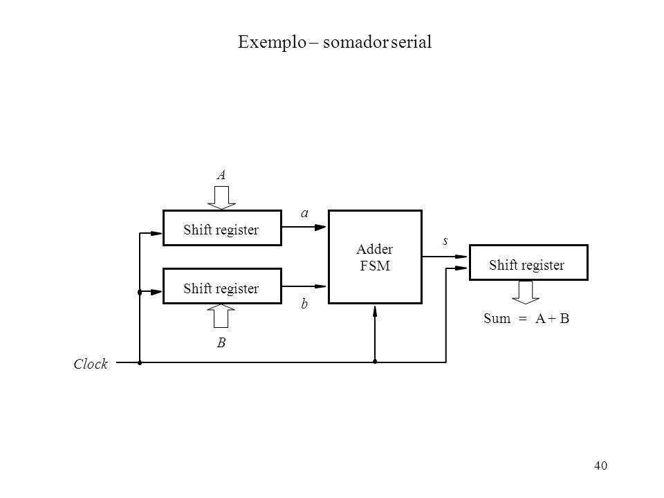 40 Exemplo – somador serial SumAB += Shift register Adder FSM Shift register B A a b s Clock