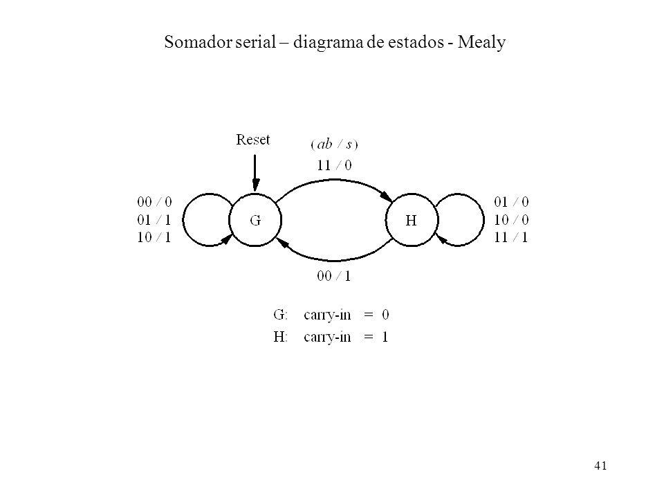 41 Somador serial – diagrama de estados - Mealy