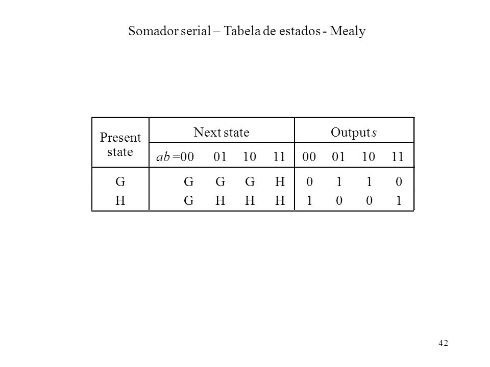 42 Present Next stateOutput s state ab =0001101100011011 GGGGH0110 HGHHH1001 Somador serial – Tabela de estados - Mealy