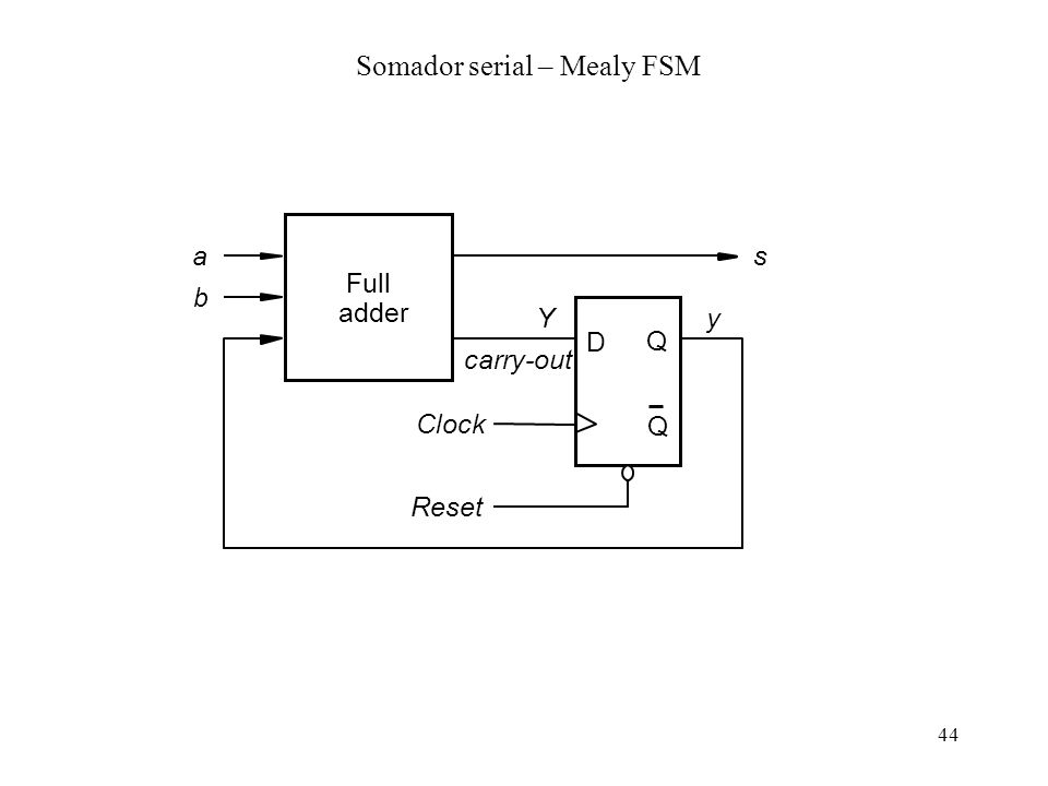 44 Full adder a b s D Q Q carry-out Clock Reset Yy Somador serial – Mealy FSM