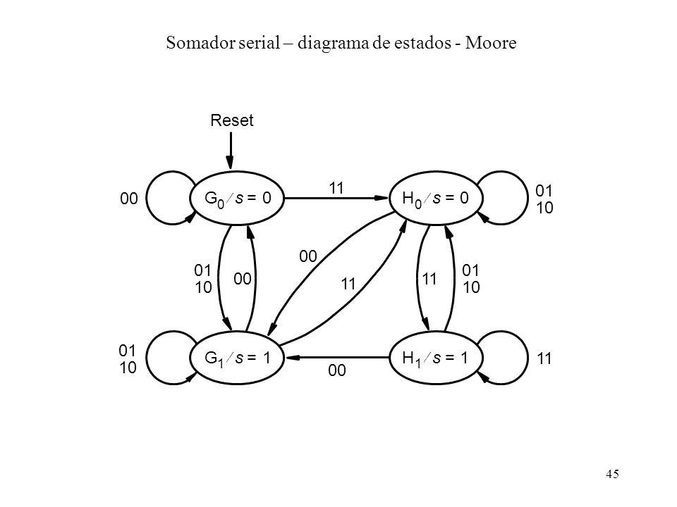 45 H 1 s1= Reset H 0 s0= 01 10 11 01 10 G 1 s1= G 0 s0= 01 10 00 01 00 10 11 00 11 Somador serial – diagrama de estados - Moore