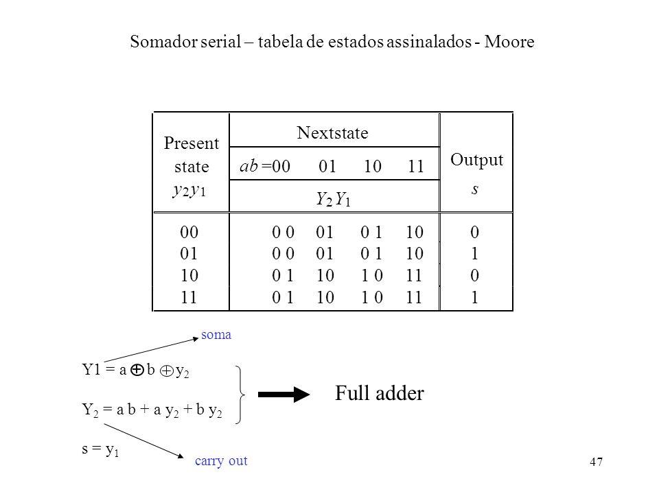 47 Present Nextstate state ab =00011011 Output y 2 y 1 Y 2 Y 1 s 00000101100 0100 01101 01 10110 011010111 Somador serial – tabela de estados assinala