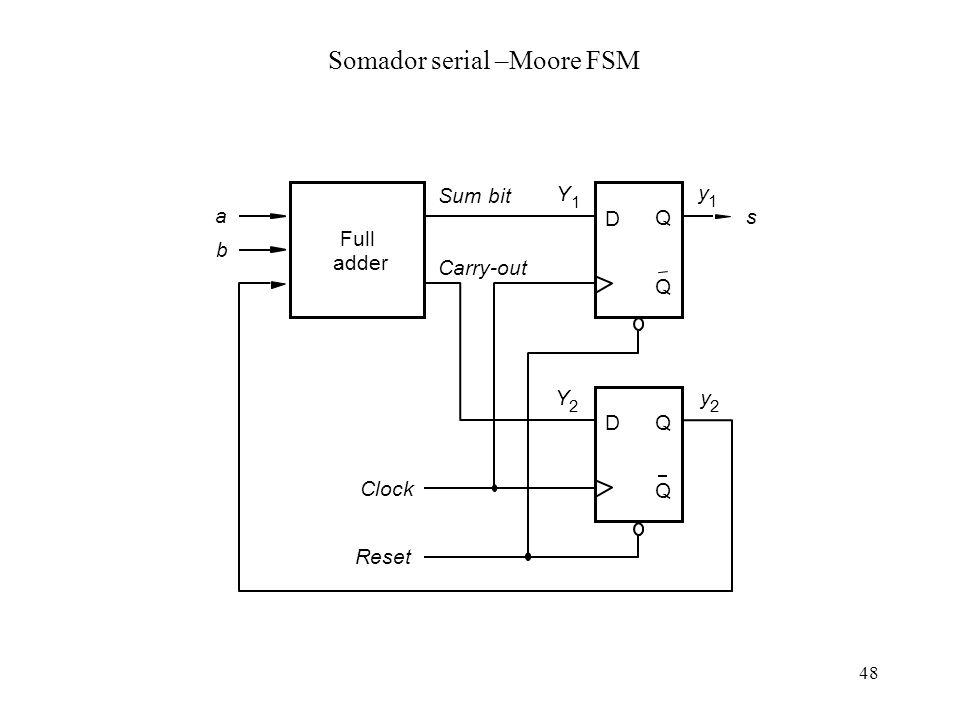 48 Full adder a b D Q Q Carry-out Clock Reset D Q Q s Y 2 Y 1 Sum bit y 2 y 1 Somador serial –Moore FSM