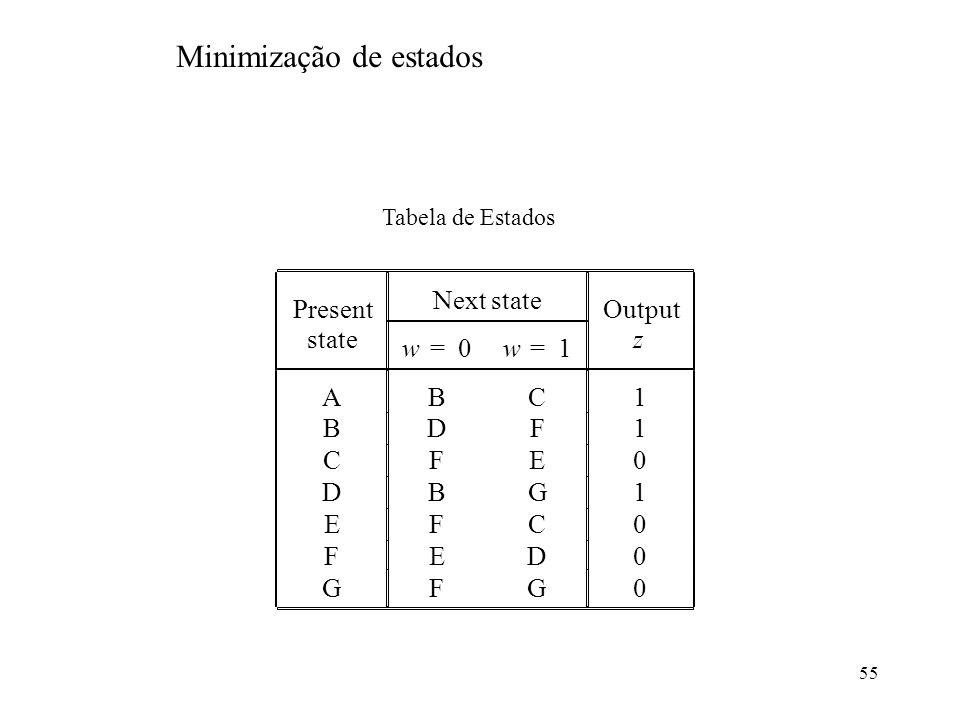 55 Tabela de Estados Present Next state Output state w=0w=1 z ABC1 BDF1 CFE0 DBG1 EFC0 FED0 GFG0 Minimização de estados