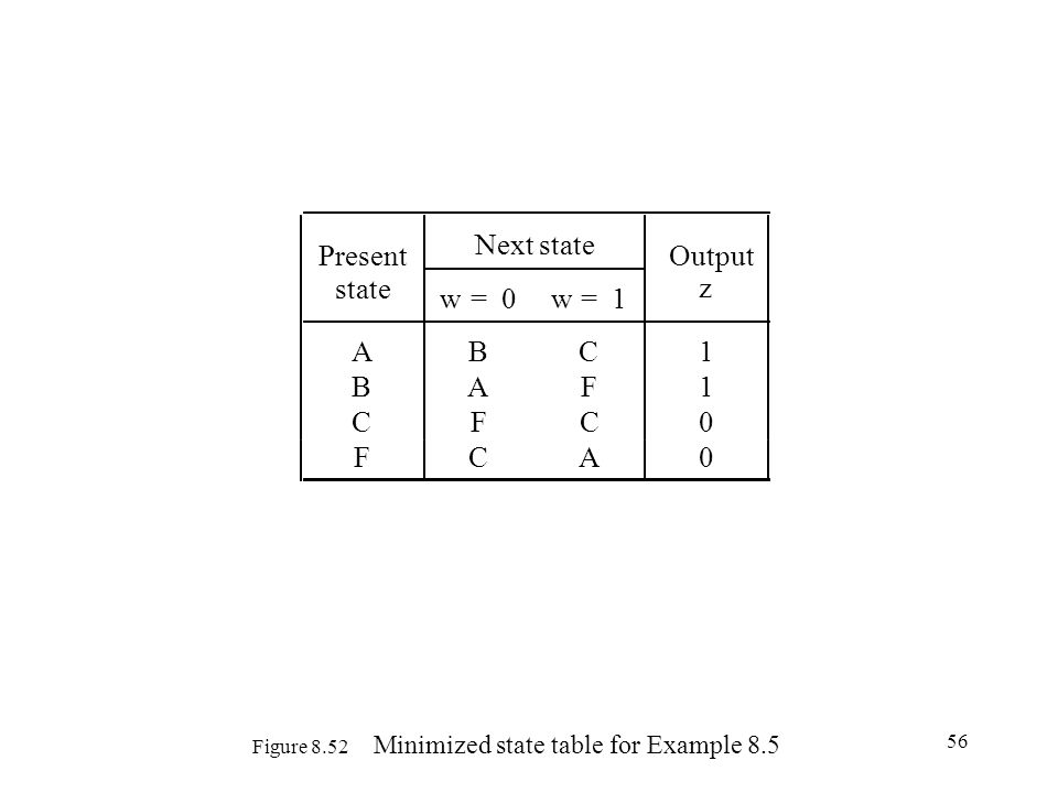 56 Figure 8.52 Minimized state table for Example 8.5 Present Next state Output state w=0w=1 z ABC1 BAF1 CFC0 FCA0