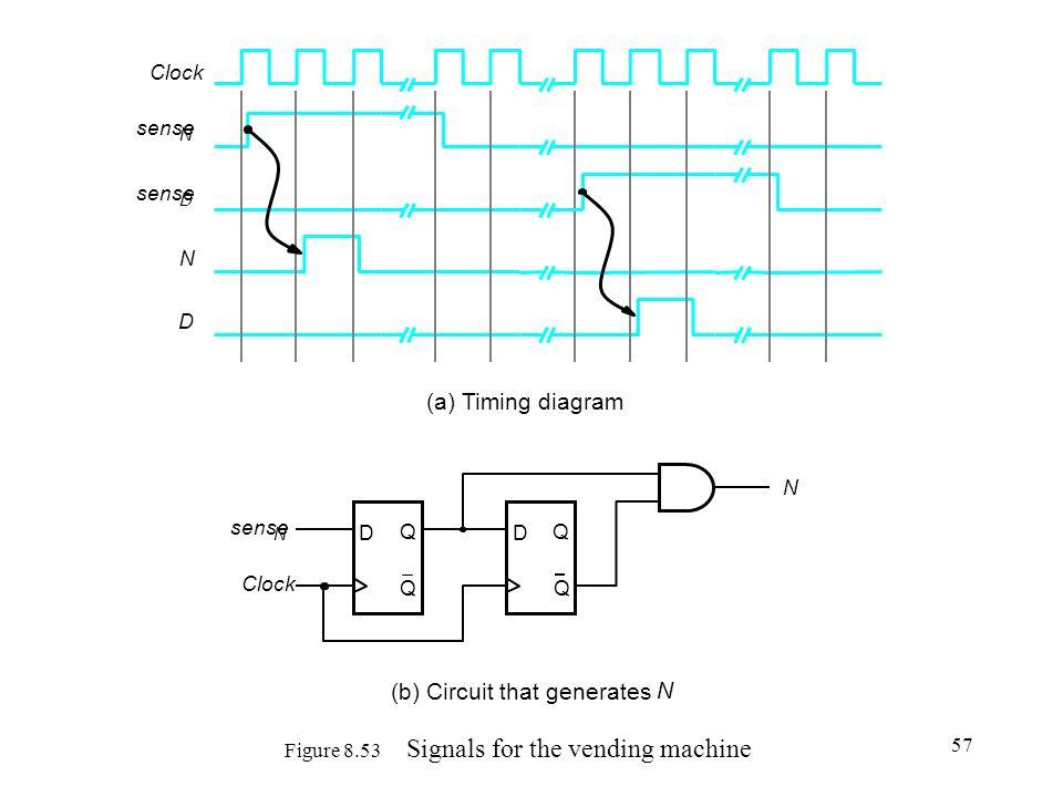 57 Figure 8.53 Signals for the vending machine D Q Q sense N D Q Q Clock N sense N D Clock N D (a) Timing diagram (b) Circuit that generates N