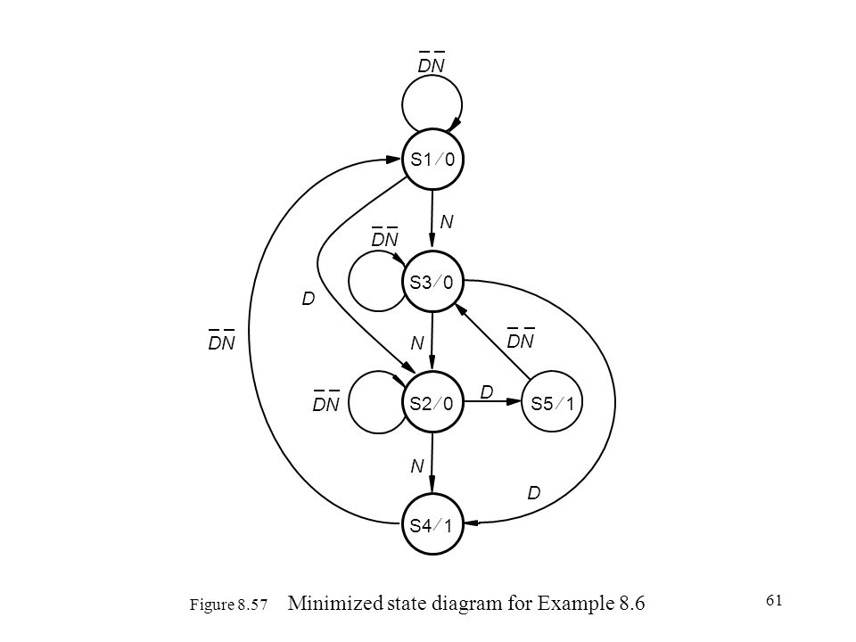 61 Figure 8.57 Minimized state diagram for Example 8.6 S10 S51 DN D D D N N N S30 S2 0 S41
