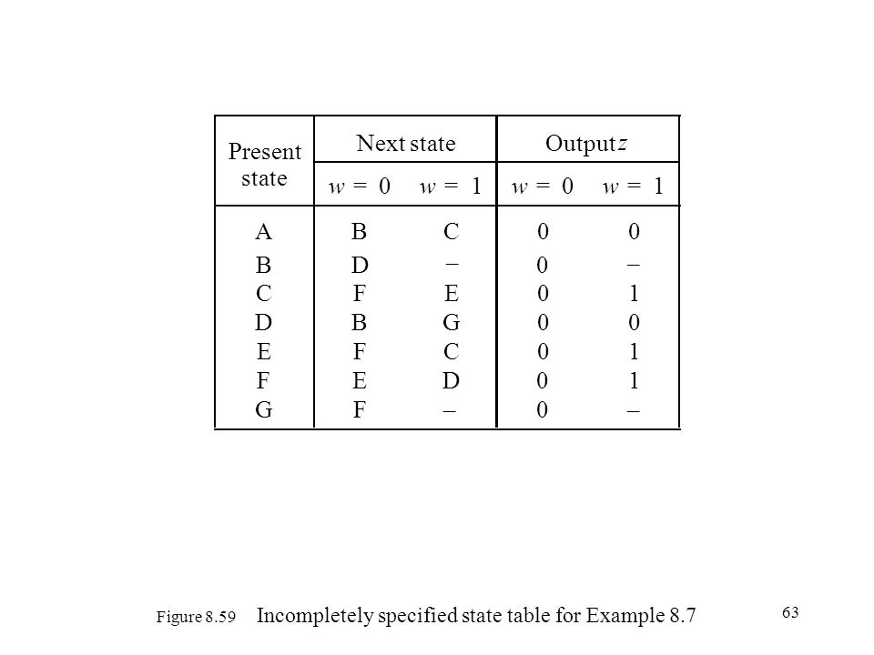 63 Figure 8.59 Incompletely specified state table for Example 8.7 Present Next stateOutput z state w=0w=1w=0w=1 ABC00 BD0 CFE01 DBG00 EFC01 FED01 GF0 – – – –