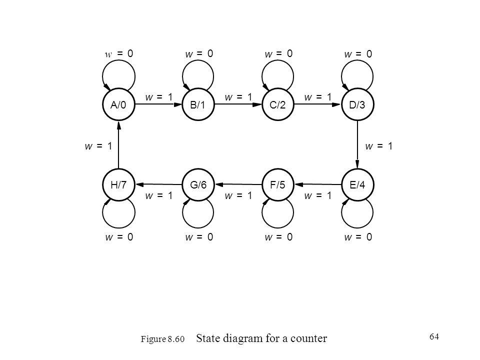 64 Figure 8.60 State diagram for a counter w 0= w 1= w 0= w 1= w 0= w 1= w 0= w 1= w 0= w 1= w 0= w 1= w 0= w 1= w 0= w 1= A/0B/1C/2D/3 E/4F/5G/6H/7