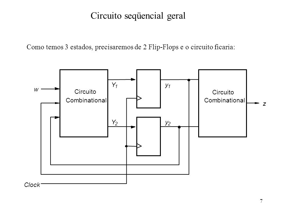 7 Circuito seqüencial geral Como temos 3 estados, precisaremos de 2 Flip-Flops e o circuito ficaria: Combinational Circuito Combinational Clock y 2 z