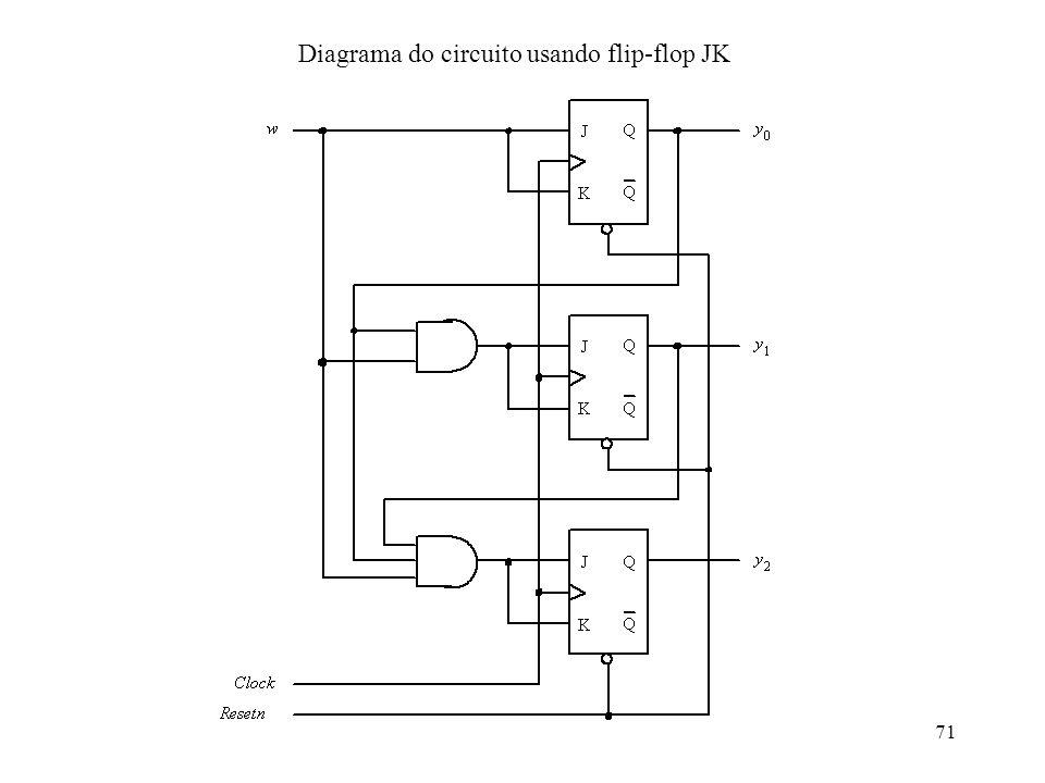 71 Diagrama do circuito usando flip-flop JK