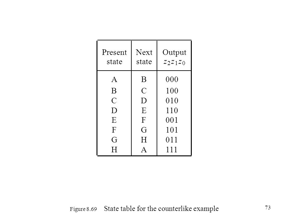 73 Figure 8.69 State table for the counterlike example PresentNextOutput state z 2 z 1 z 0 AB000 BC100 CD010 DE110 EF001 FG101 GH011 HA111
