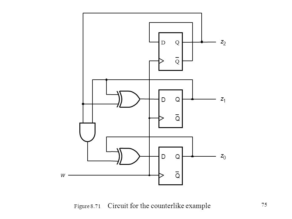 75 Figure 8.71 Circuit for the counterlike example D Q Q z 0 D Q Q D Q Q z 1 z 2 w