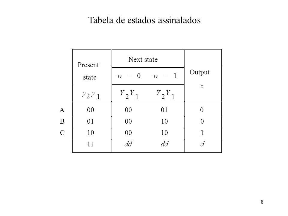 8 Tabela de estados assinalados Present Next state state w=0w=1 Output y 2 y 1 Y 2 Y 1 Y 2 Y 1 z A 00 01 0 B 0010 0 C 0010 1 11dd d
