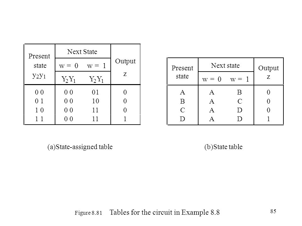 85 Figure 8.81 Tables for the circuit in Example 8.8 Present Next State state w=0w=1 Output y 2 y 1 Y 2 Y 1 Y 2 Y 1 z 0000010 0100100 1000110 1100 1 (a)State-assigned table Present Next state Output state w=0w=1 z AAB0 BAC0 CAD0 DAD1 (b)State table