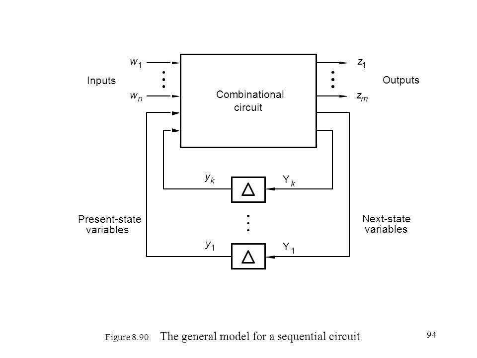 94 Figure 8.90 The general model for a sequential circuit Combinational circuit Y k Y 1 y k y 1 w 1 w n z 1 z m Outputs Next-state variables Present-state variables Inputs