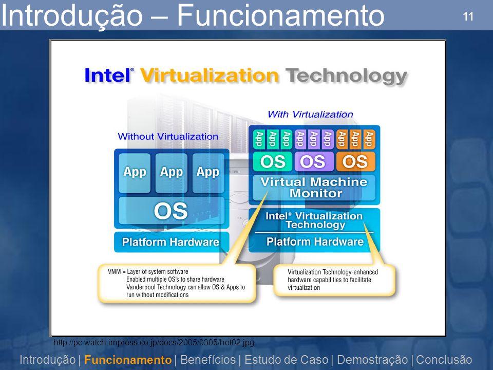 11 Introdução – Funcionamento Introdução | Funcionamento | Benefícios | Estudo de Caso | Demostração | Conclusão http://pc.watch.impress.co.jp/docs/2005/0305/hot02.jpg