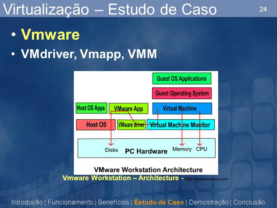 24 Virtualização – Estudo de Caso Vmware VMdriver, Vmapp, VMM Introdução | Funcionamento | Benefícios | Estudo de Caso | Demostração | Conclusão Vmware Workstation – Architecture - http://www.vmware.com