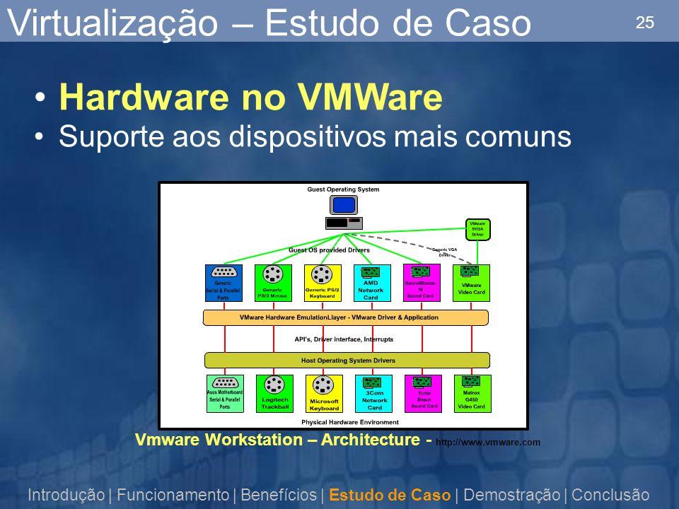 25 Virtualização – Estudo de Caso Hardware no VMWare Suporte aos dispositivos mais comuns Vmware Workstation – Architecture - http://www.vmware.com Introdução | Funcionamento | Benefícios | Estudo de Caso | Demostração | Conclusão