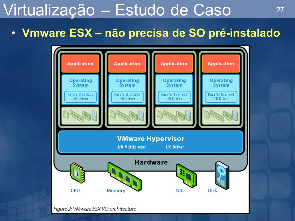 27 Virtualização – Estudo de Caso Vmware ESX – não precisa de SO pré-instalado