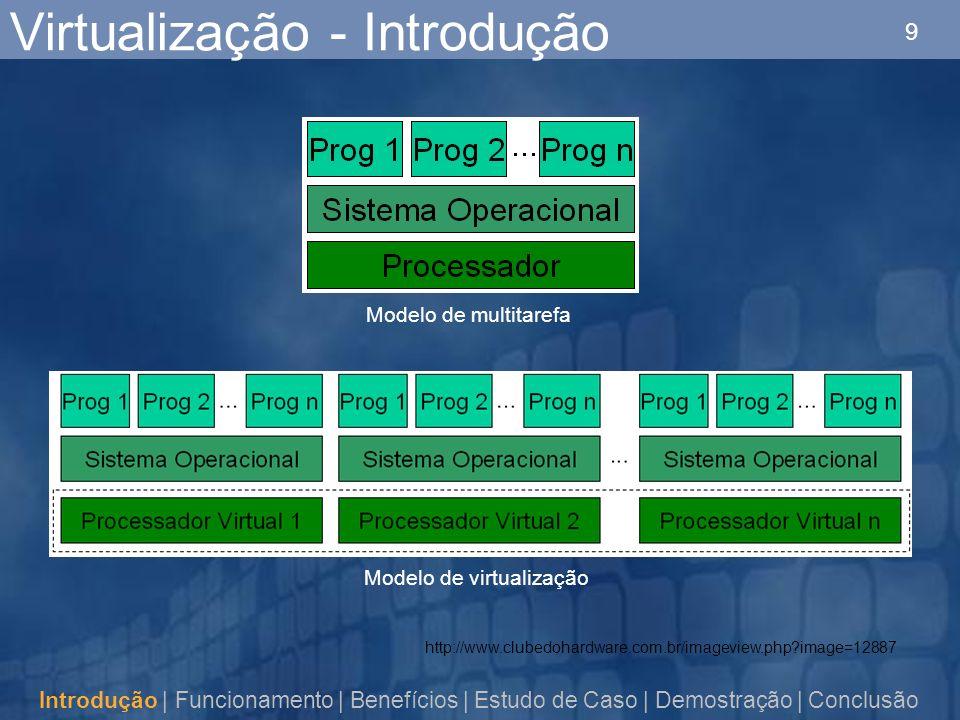 9 Virtualização - Introdução Introdução | Funcionamento | Benefícios | Estudo de Caso | Demostração | Conclusão Modelo de multitarefa Modelo de virtualização http://www.clubedohardware.com.br/imageview.php image=12887