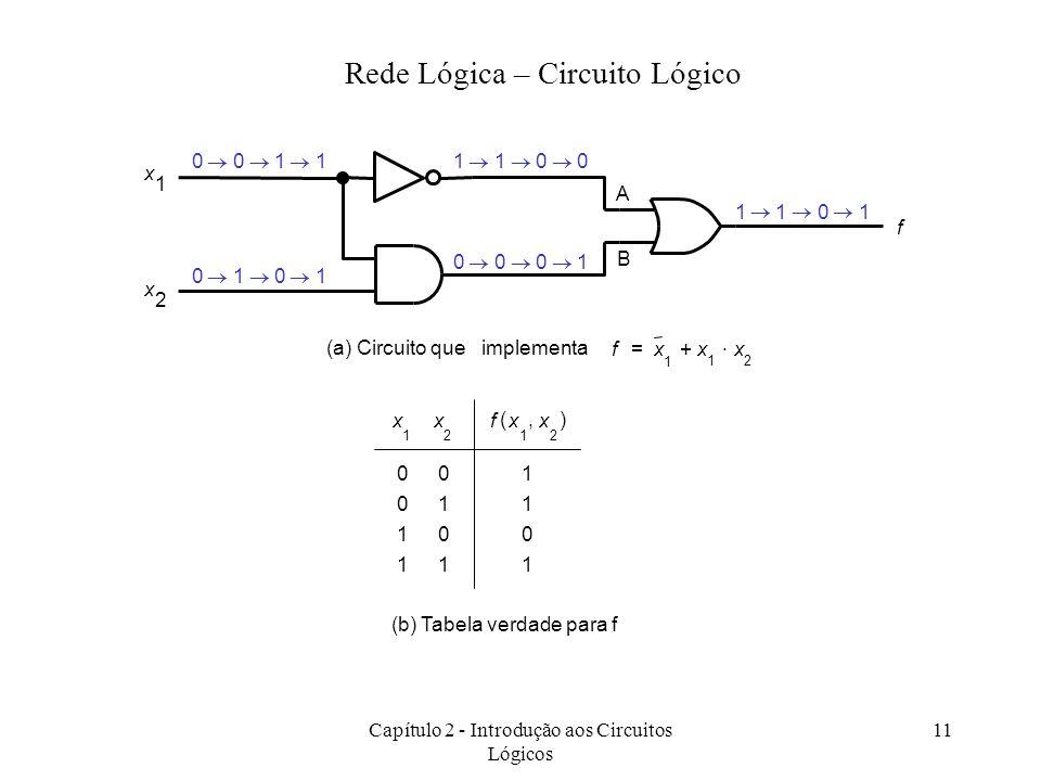 Capítulo 2 - Introdução aos Circuitos Lógicos 11 x 1 x 2 1100 f 0001 1101 0011 0101 (a) Circuito que implementa fx 1 x 1 x 2 += x 1 x 2 fx 1 x 2,() 0
