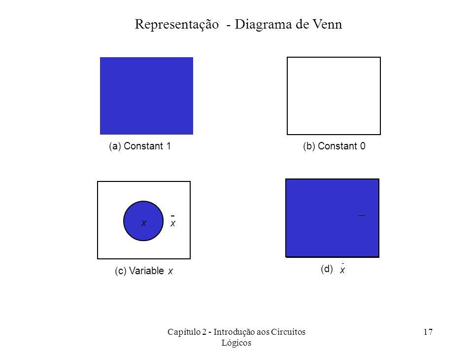 Capítulo 2 - Introdução aos Circuitos Lógicos 17 Representação - Diagrama de Venn (a) Constant 1(b) Constant 0 x x (c) Variable x (d) x x x
