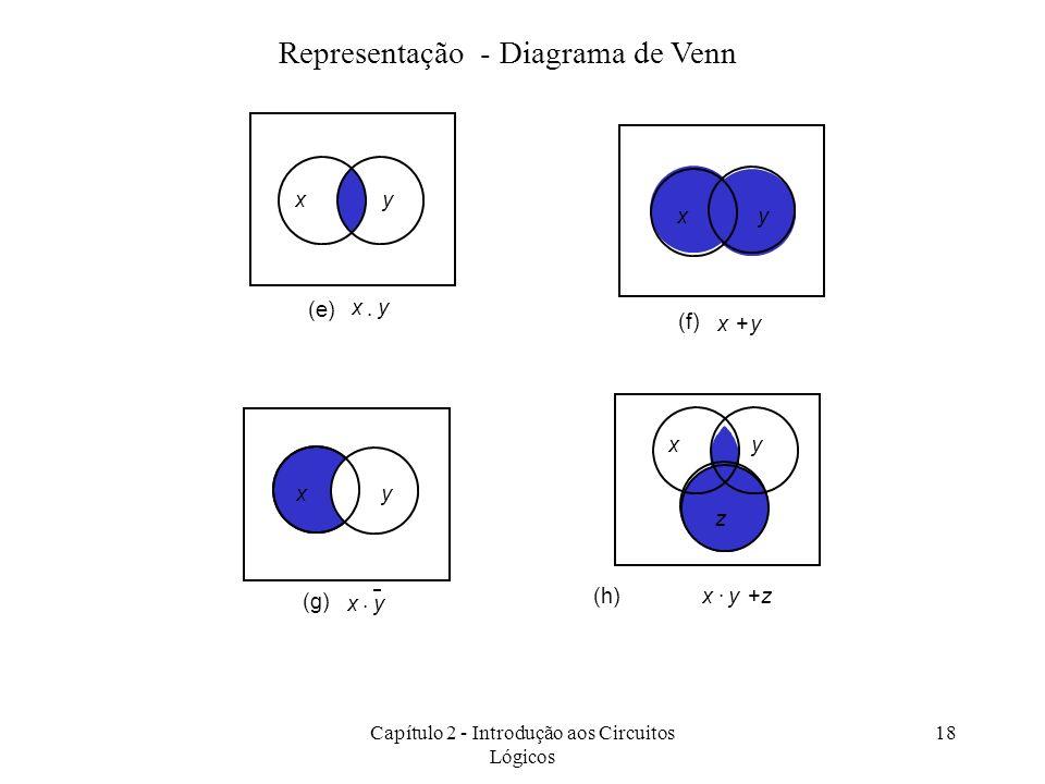 Capítulo 2 - Introdução aos Circuitos Lógicos 18 Representação - Diagrama de Venn xy xy (e) xy (f) xy+ y x (g) x y (h) + xyz xy z