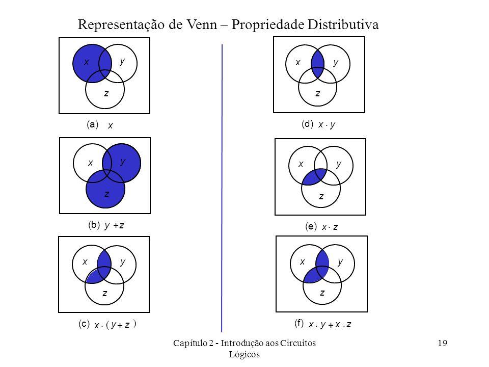 Capítulo 2 - Introdução aos Circuitos Lógicos 19 Representação de Venn – Propriedade Distributiva xy z xy (d) xy z xz (e) + xy z xyxz (f) x (a) y z x