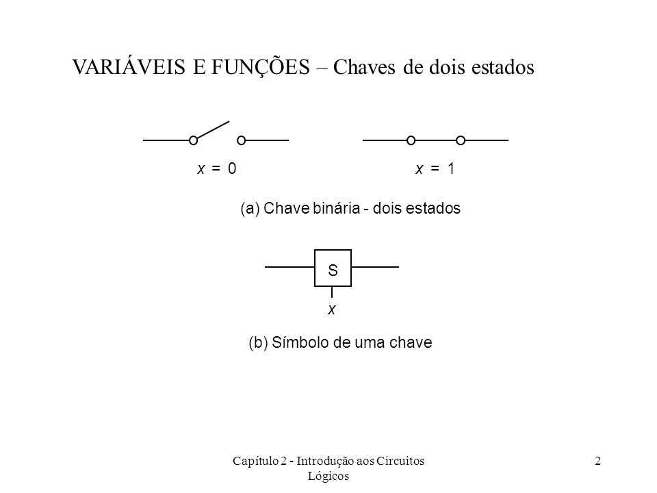 Capítulo 2 - Introdução aos Circuitos Lógicos 2 x1=x0= (a) Chave binária - dois estados S x (b) Símbolo de uma chave VARIÁVEIS E FUNÇÕES – Chaves de d