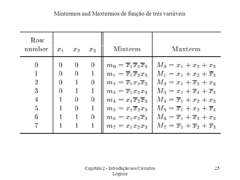 Capítulo 2 - Introdução aos Circuitos Lógicos 25 Mintermos and Maxtermos de função de três variáveis