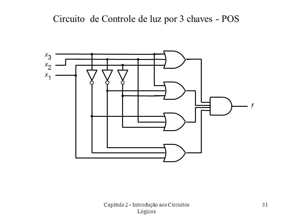 Capítulo 2 - Introdução aos Circuitos Lógicos 31 f x 1 x 2 x 3 Circuito de Controle de luz por 3 chaves - POS