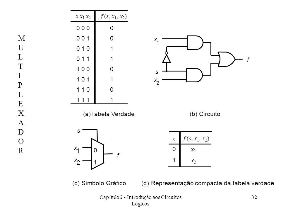 Capítulo 2 - Introdução aos Circuitos Lógicos 32 0000 0010 0101 0111 1000 1011 1100 1111 (a)Tabela Verdade f x 1 x 2 s f s x 1 x 2 0 1 (c) Símbolo Grá