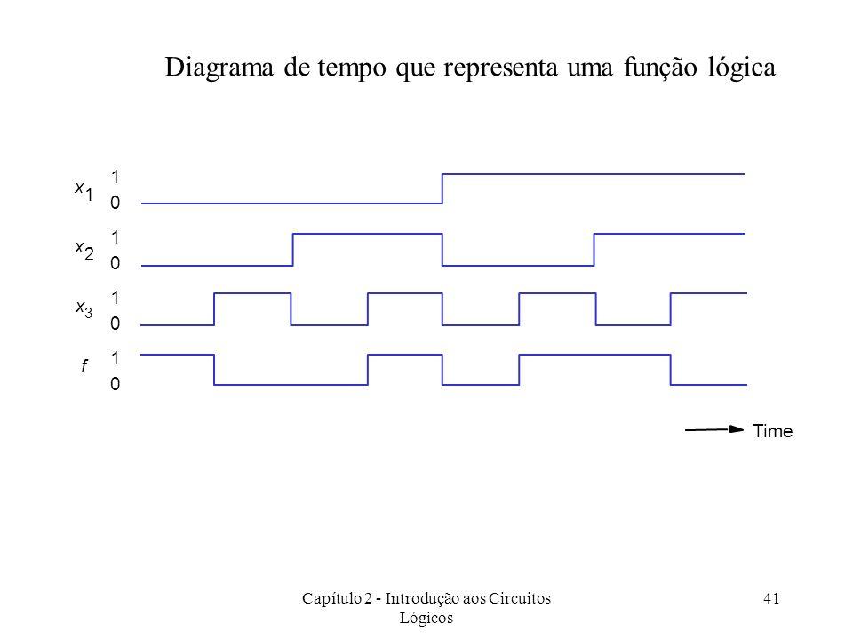 Capítulo 2 - Introdução aos Circuitos Lógicos 41 Diagrama de tempo que representa uma função lógica 1 0 1 0 1 0 1 0 x 1 x 2 Time x 3 f