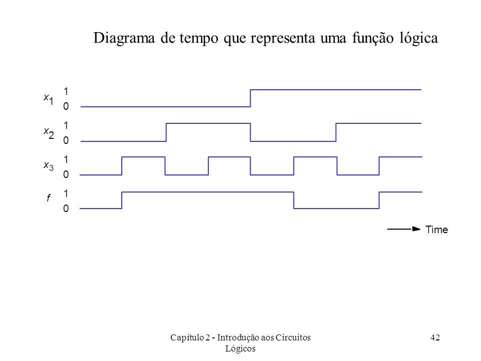 Capítulo 2 - Introdução aos Circuitos Lógicos 42 1 0 1 0 1 0 1 0 x 1 x 2 Time x 3 f Diagrama de tempo que representa uma função lógica