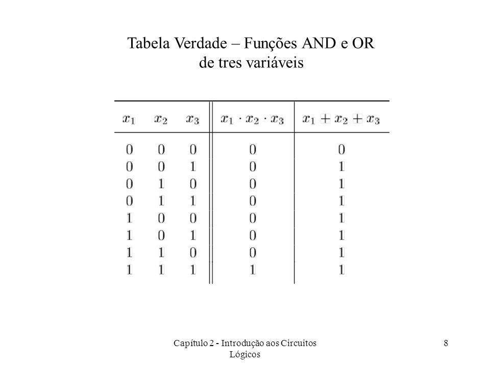 Capítulo 2 - Introdução aos Circuitos Lógicos 8 Tabela Verdade – Funções AND e OR de tres variáveis